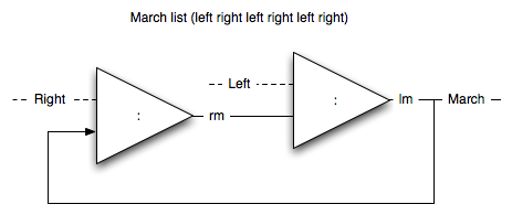 Process diagram for [left,right,left,right]